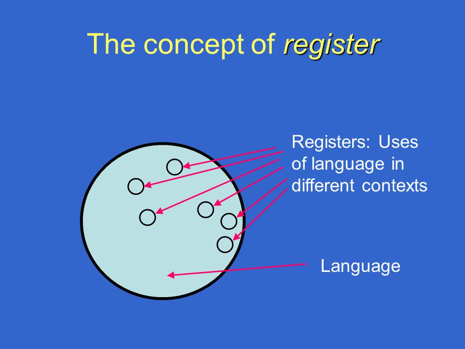 register The concept of register Registers: Uses of language in different contexts Language