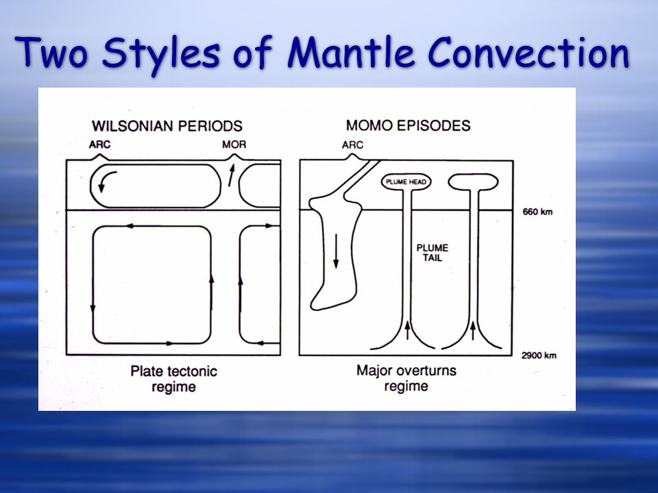 Two Styles of Mantle Convection