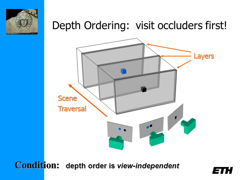 Layers Depth Ordering: visit occluders first.