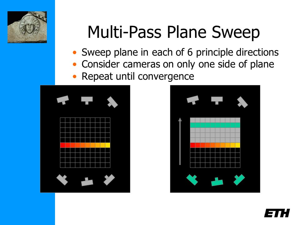 Multi-Pass Plane Sweep Sweep plane in each of 6 principle directions Consider cameras on only one side of plane Repeat until convergence