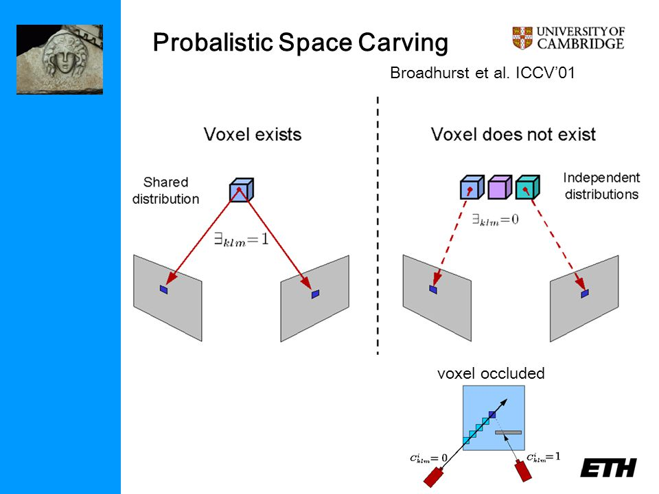 voxel occluded Probalistic Space Carving Broadhurst et al. ICCV'01