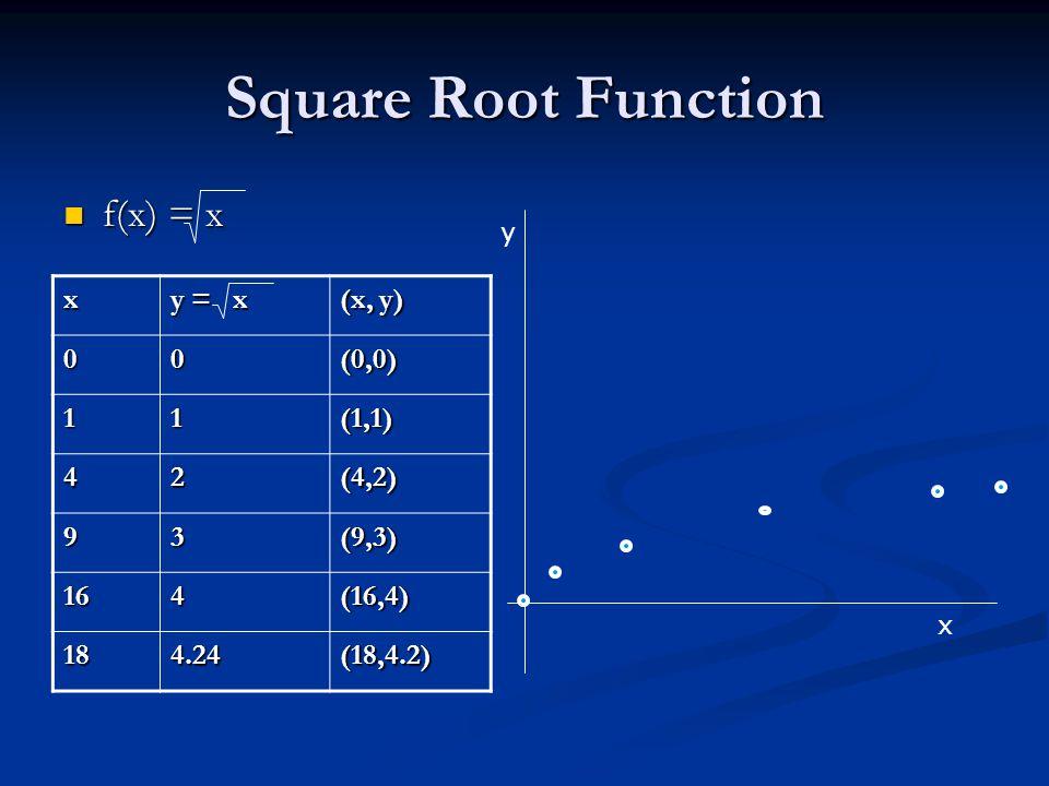Square Root Function f(x) = x f(x) = x x y = x (x, y) 00(0,0) 11(1,1) 42(4,2) 93(9,3) 164(16,4) 184.24(18,4.2) x y