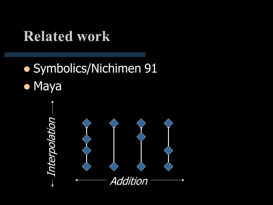 Related work Symbolics/Nichimen 91 Maya Addition Interpolation