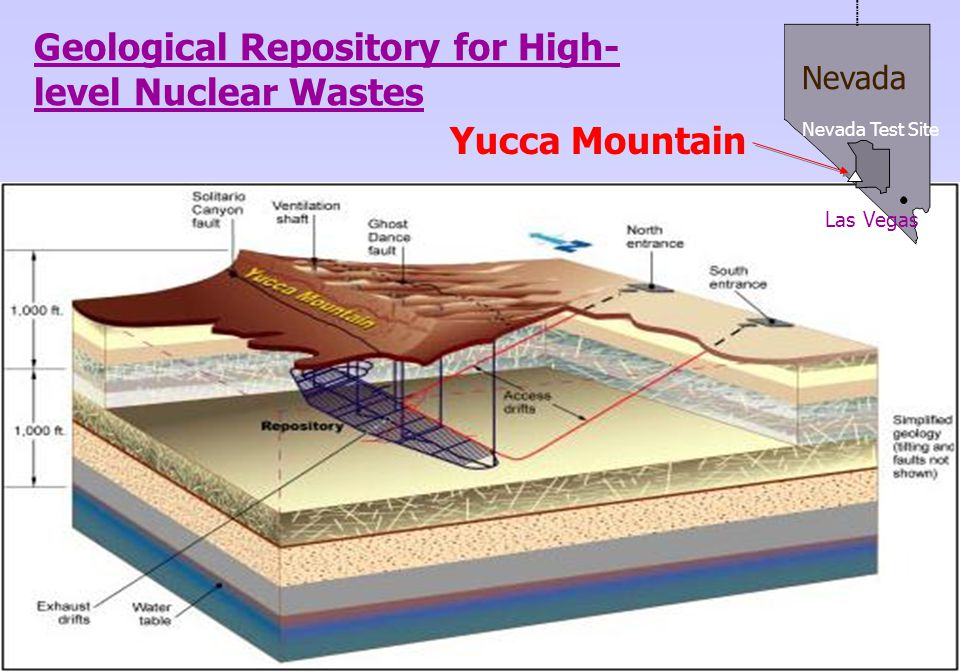 Geological Repository for High- level Nuclear Wastes Las Vegas Nevada Test Site Nevada Yucca Mountain