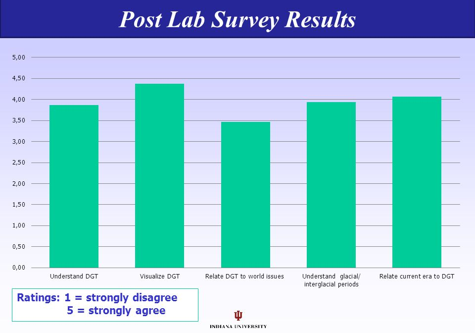 Post Lab Survey Results Ratings: 1 = strongly disagree 5 = strongly agree