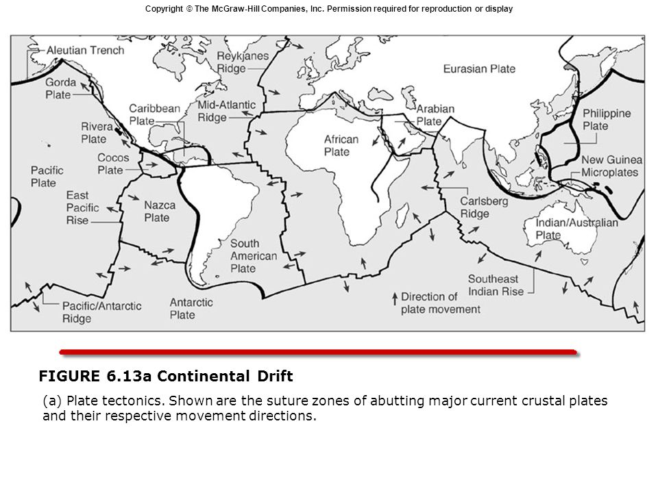 Copyright © The McGraw-Hill Companies, Inc. Permission required for reproduction or display FIGURE 6.13a Continental Drift  (a) Plate tectonics. Show