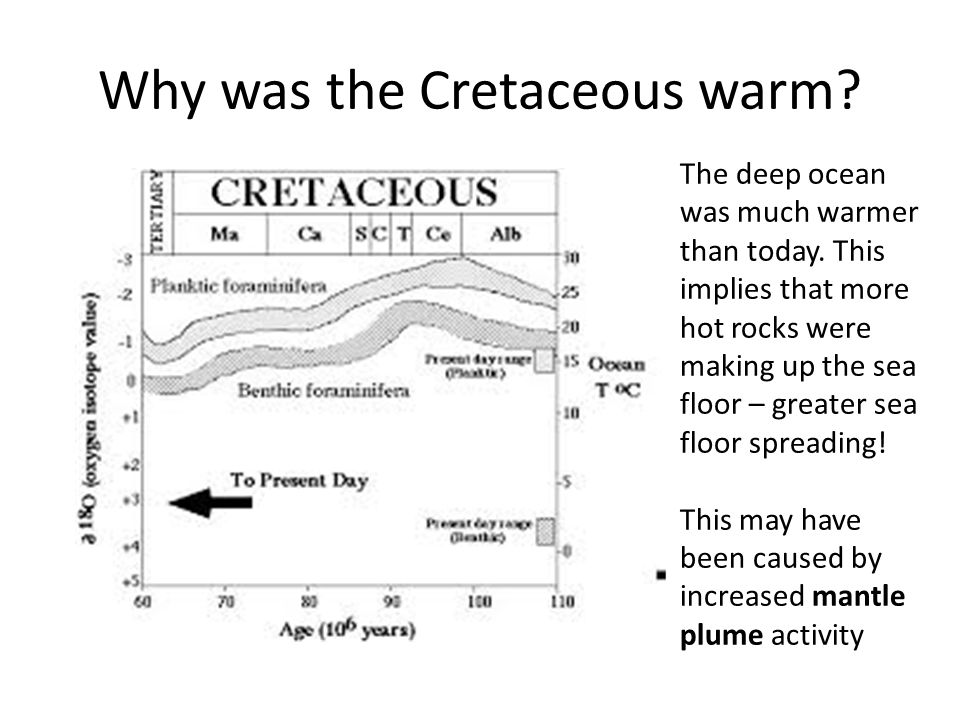 Why was the Cretaceous warm. The deep ocean was much warmer than today.