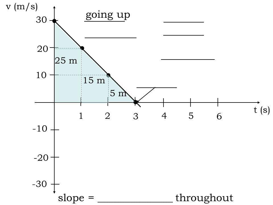 t (s) d (m) v (m/s) a (m/s 2 ) 0 -10 1 2 3 4 Ex: ball thrown straight up with v i = 30 m/s 5 6 -10 030