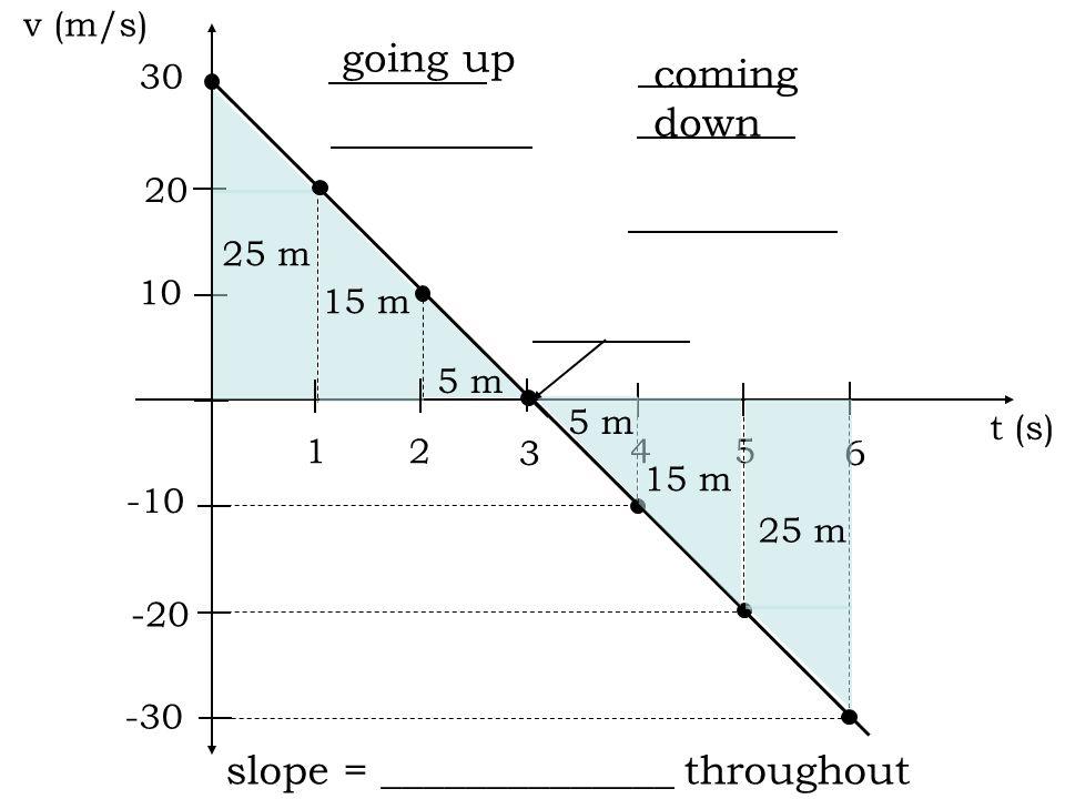 t (s) d (m) v (m/s) a (m/s 2 ) 0 0 -10 1 2 3 4 Ex: ball thrown straight up with v i = 30 m/s 5 6 -10 30 20 10 0 25 40 45