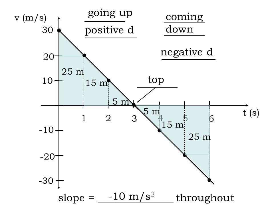 t (s) d (m) v (m/s) a (m/s 2 ) 0 0 -10 1 2 3 4 Ex: ball thrown straight up with v i = 30 m/s 5 6 -10 30 20 10 0 25 40 45 -10 -20 -30 40 25 0