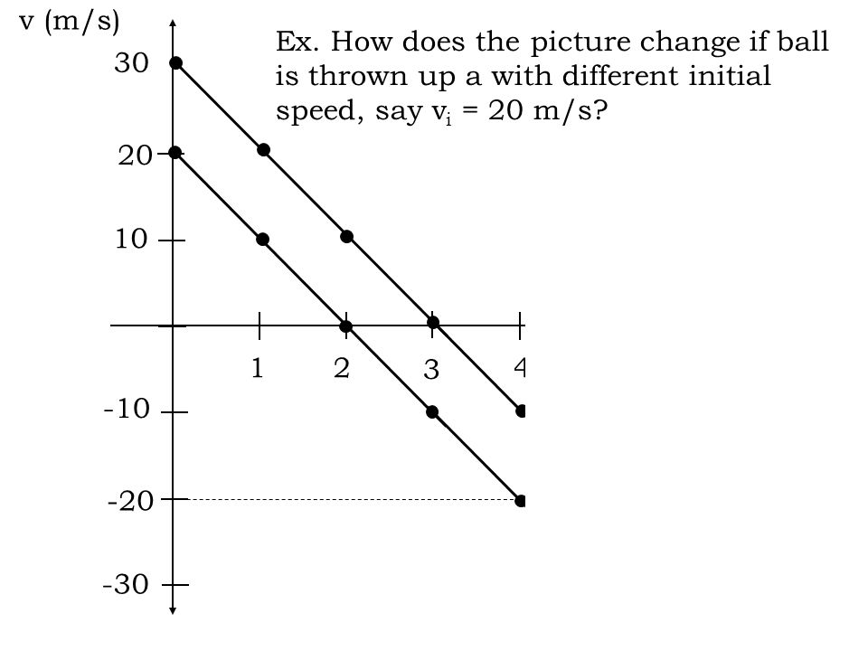 What will the graph of speed vs. time look like. At what time is the ball at its highest point.