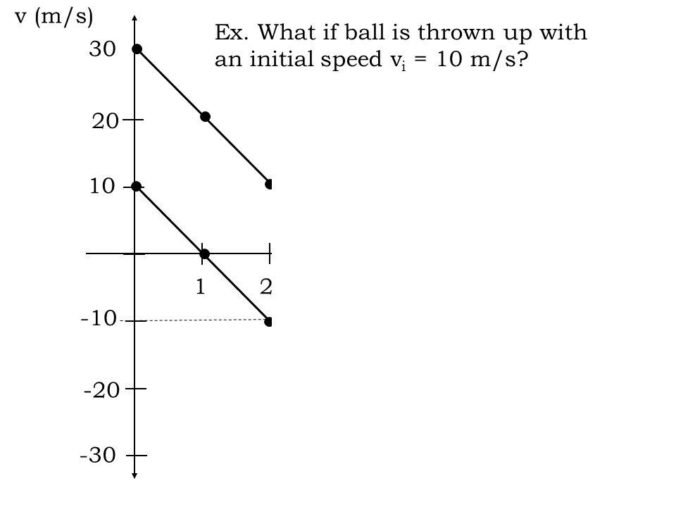 10 v (m/s) t (s) 12 3 20 30 45 6 -30 -20 -10 Ex.