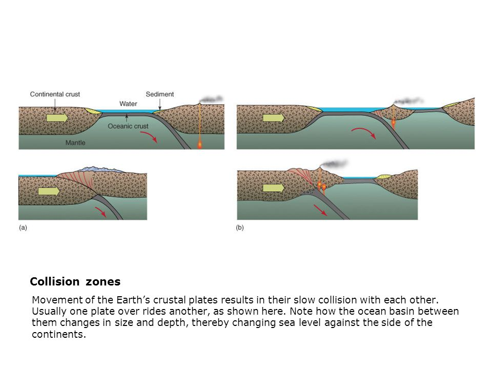 Collision zones  Movement of the Earth's crustal plates results in their slow collision with each other.