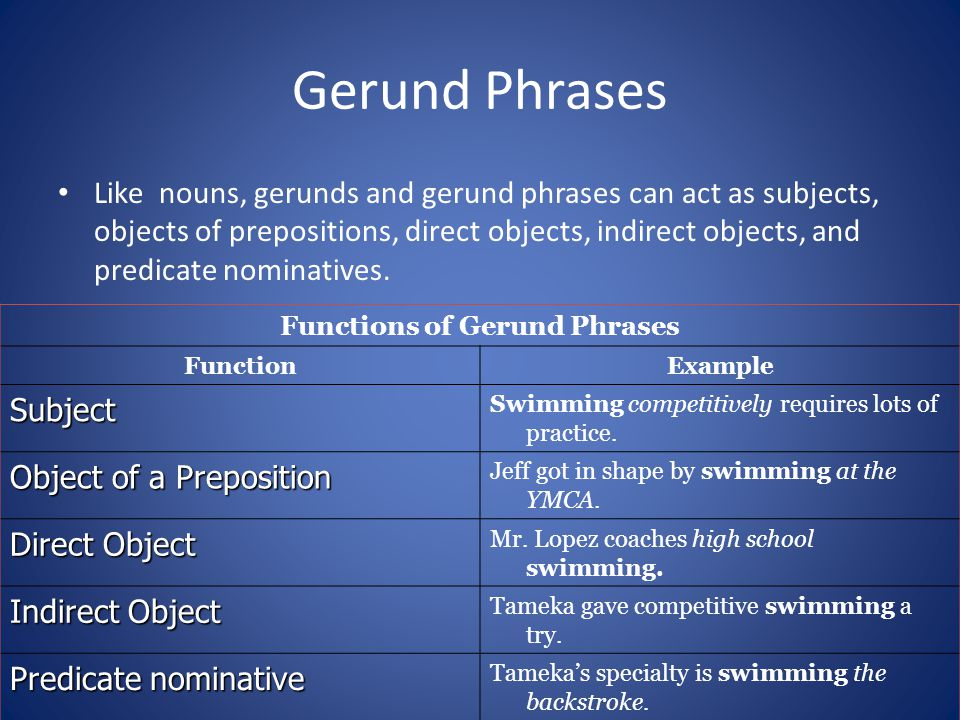 Gerund Phrases Like nouns, gerunds and gerund phrases can act as subjects, objects of prepositions, direct objects, indirect objects, and predicate no