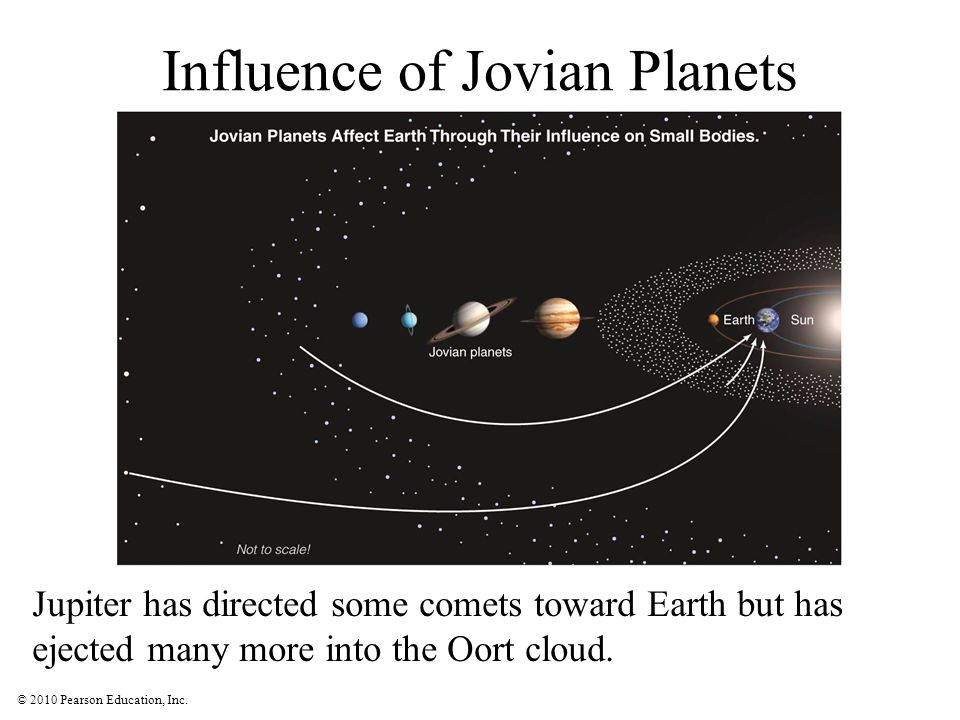 © 2010 Pearson Education, Inc. Influence of Jovian Planets Jupiter has directed some comets toward Earth but has ejected many more into the Oort cloud