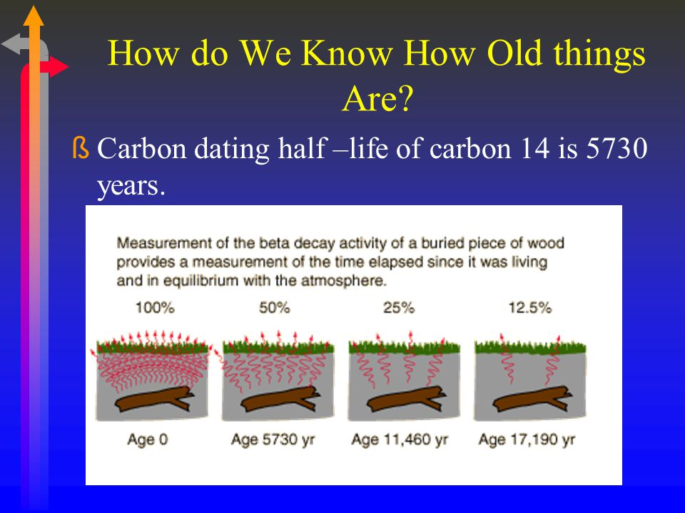 How do We Know How Old things Are? ßCarbon dating half –life of carbon 14 is 5730 years.