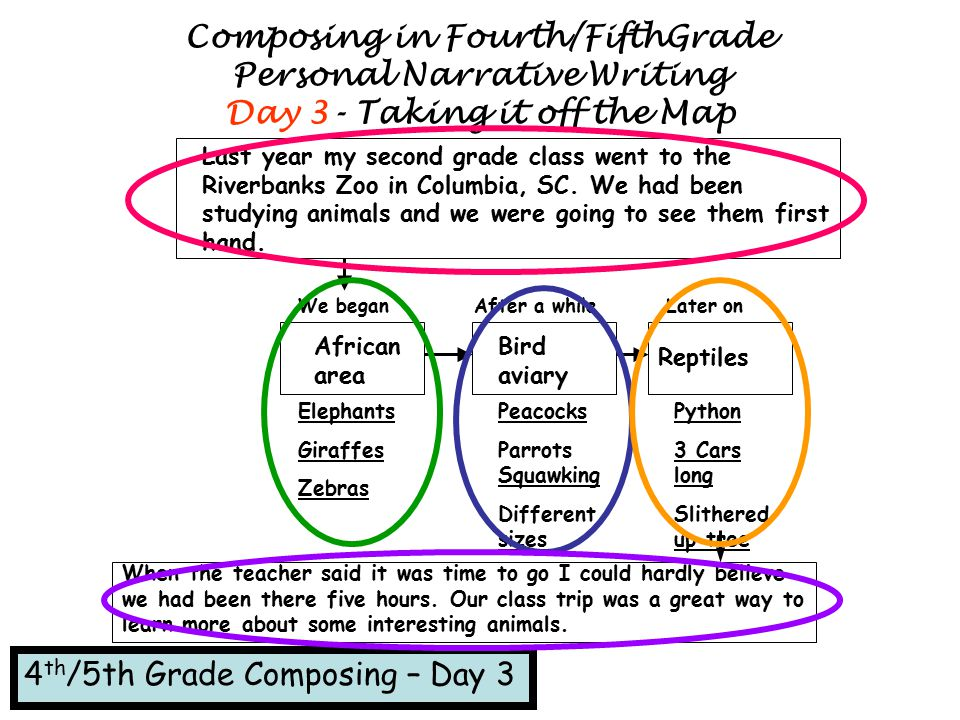 Composing in Fourth/FifthGrade Personal Narrative Writing Day 3- Taking it off the Map Last year my second grade class went to the Riverbanks Zoo in C