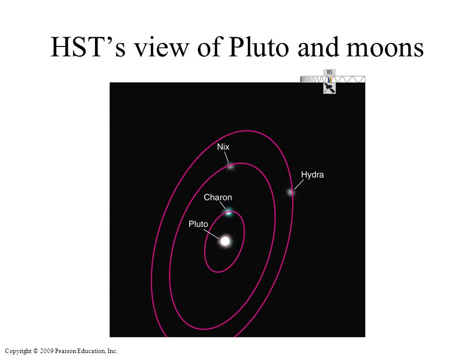 Copyright © 2009 Pearson Education, Inc. HST's view of Pluto and moons