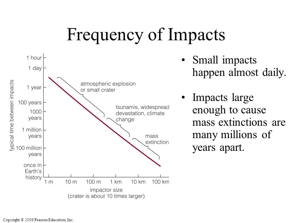 Copyright © 2009 Pearson Education, Inc. Frequency of Impacts Small impacts happen almost daily.