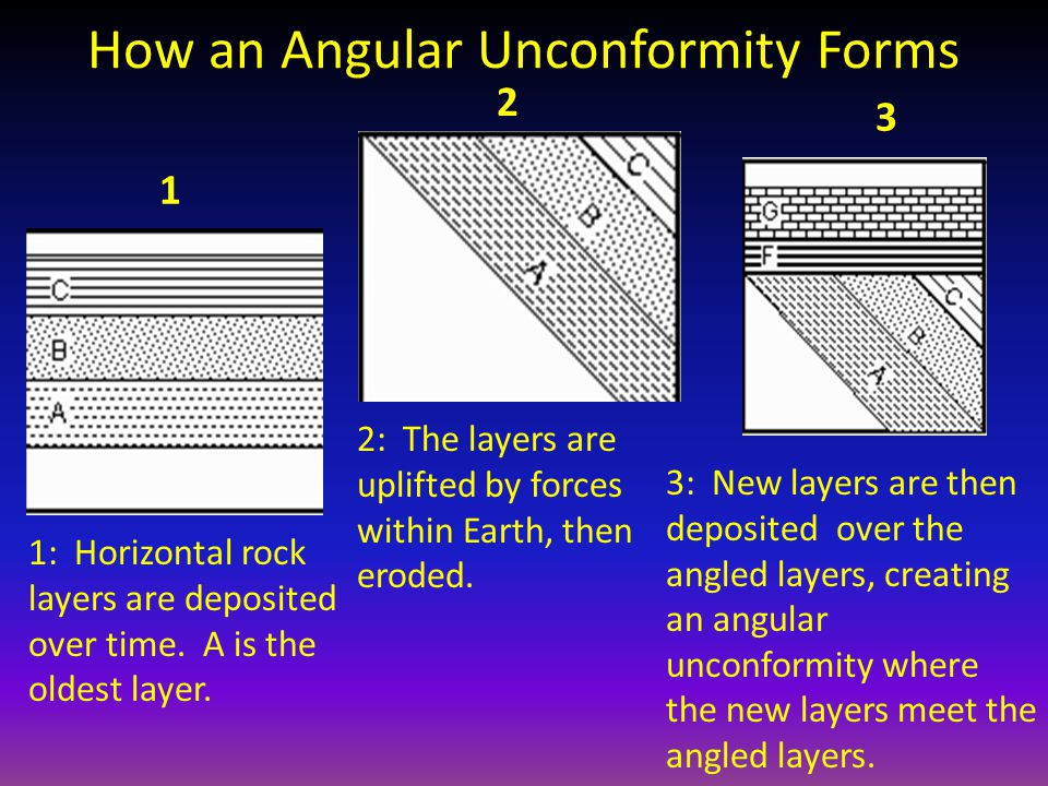 How an Angular Unconformity Forms 1 2 3 1: Horizontal rock layers are deposited over time. A is the oldest layer. 2: The layers are uplifted by forces