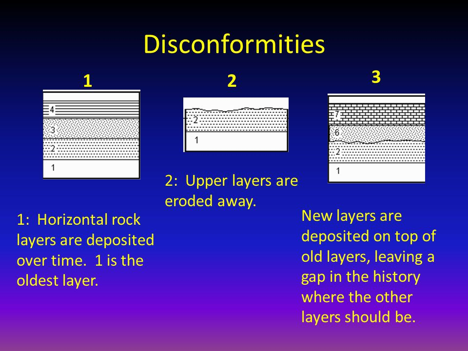 Disconformities 12 3 1: Horizontal rock layers are deposited over time. 1 is the oldest layer. 2: Upper layers are eroded away. New layers are deposit