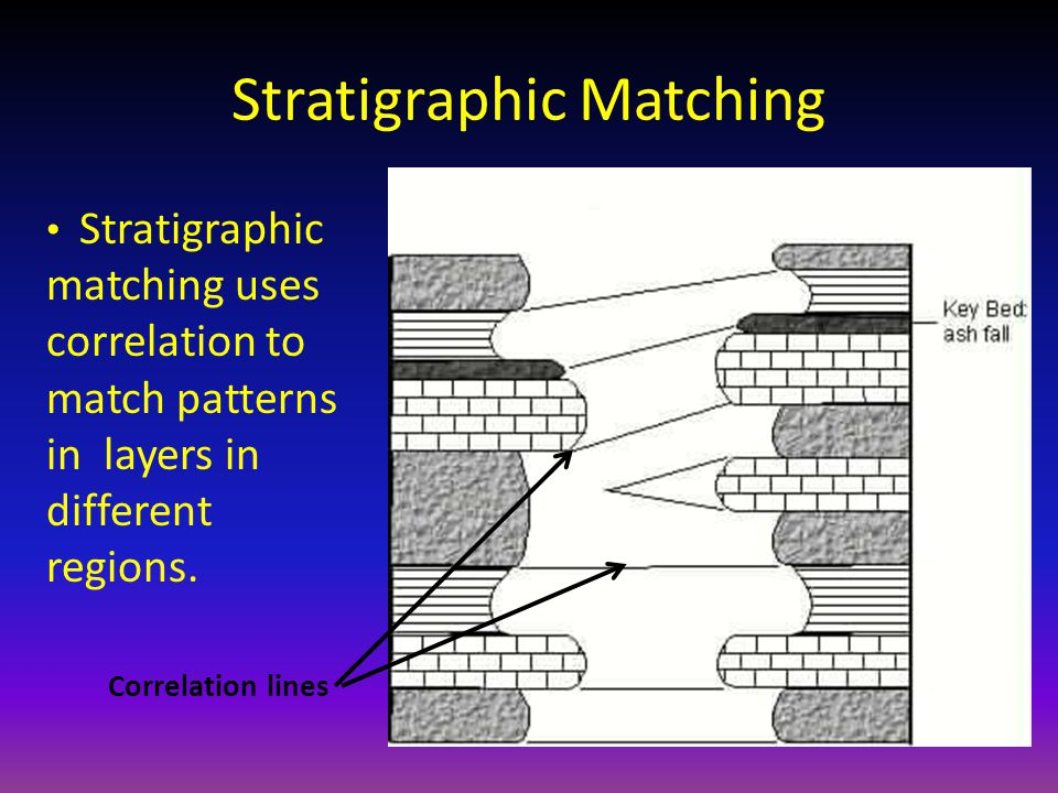 Stratigraphic Matching Stratigraphic matching uses correlation to match patterns in layers in different regions. Correlation lines