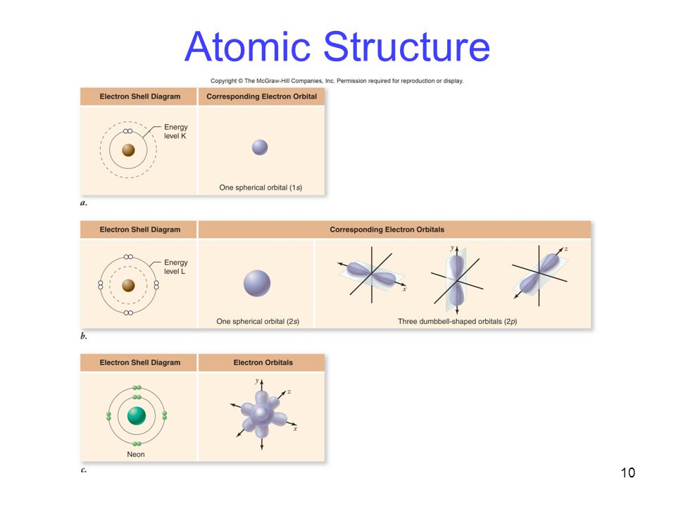 10 Atomic Structure