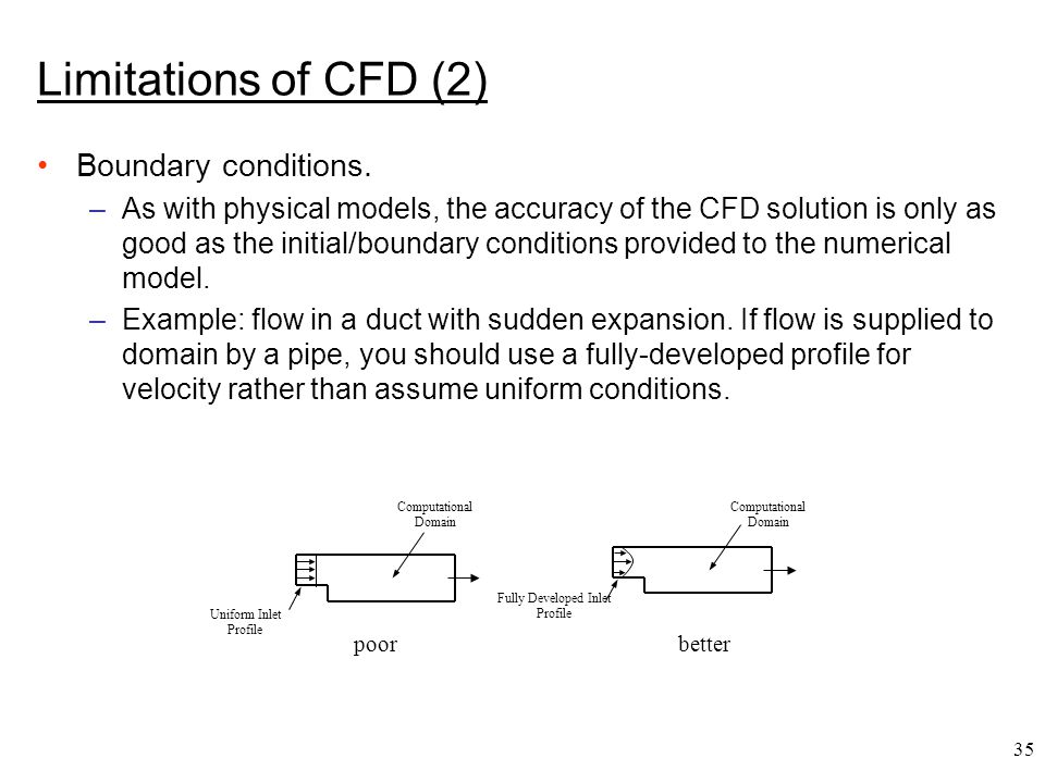35 poorbetter Fully Developed Inlet Profile Computational Domain Uniform Inlet Profile Limitations of CFD (2) Boundary conditions. –As with physical m