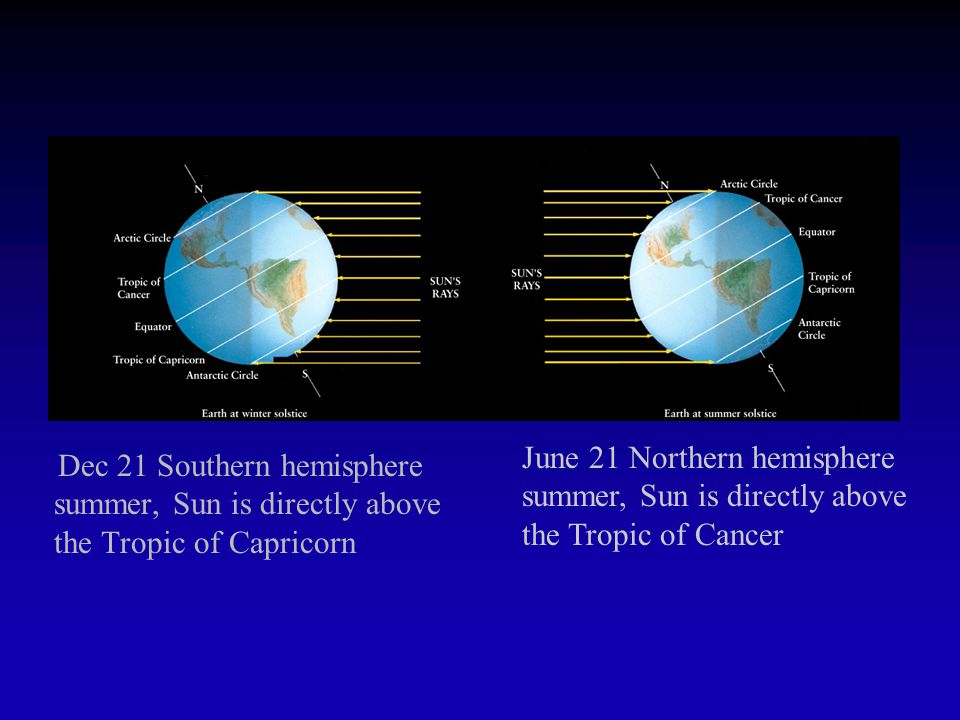 The Reason for Seasons The Earth is in a slightly elliptical orbit around the Sun - we are furthest from the Sun during the Northern Hemisphere summer.