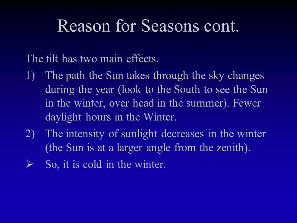 Sun's Path Through the Year
