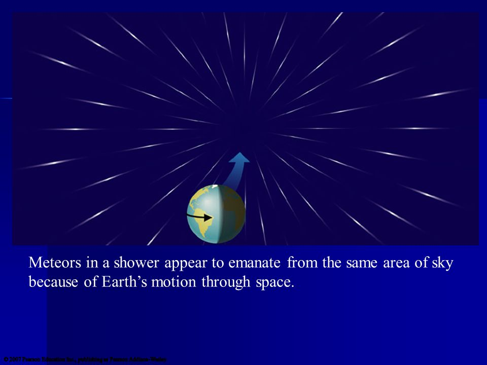 Meteors in a shower appear to emanate from the same area of sky because of Earth's motion through space.