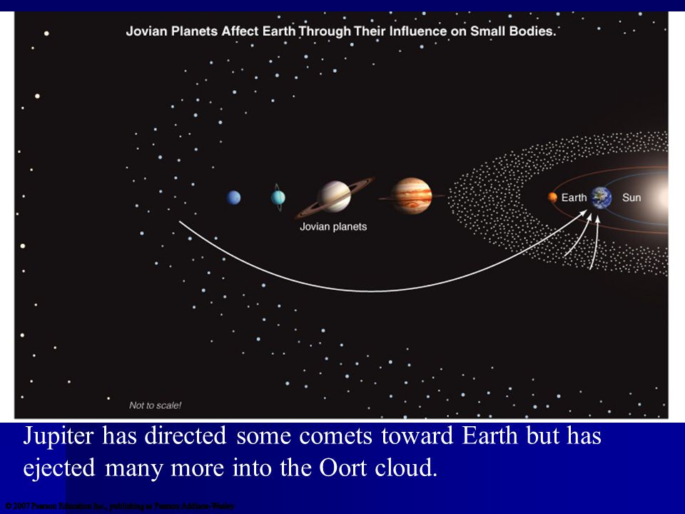 Influence of Jovian Planets Jupiter has directed some comets toward Earth but has ejected many more into the Oort cloud.