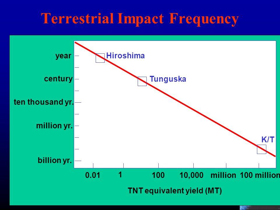 16 Terrestrial Impact Frequency year century million yr. billion yr. ten thousand yr. 100 millionmillion10,000100 1 0.01 Hiroshima Tunguska K/T TNT eq