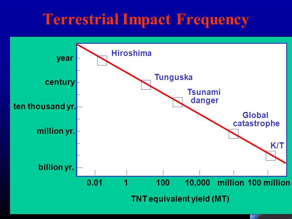 16 year century million yr. billion yr. ten thousand yr. 100 millionmillion10,00010010.01 Hiroshima Tunguska K/T TNT equivalent yield (MT) Global cata
