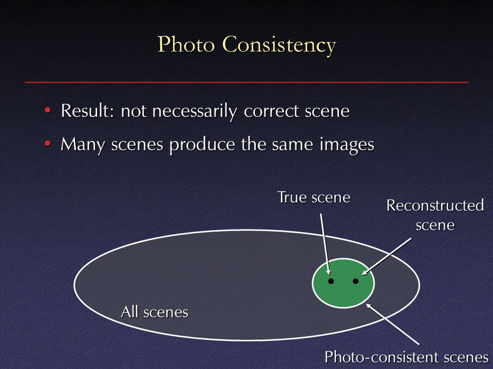 Photo Consistency Result: not necessarily correct sceneResult: not necessarily correct scene Many scenes produce the same imagesMany scenes produce the same images All scenes Photo-consistent scenes True scene Reconstructed scene