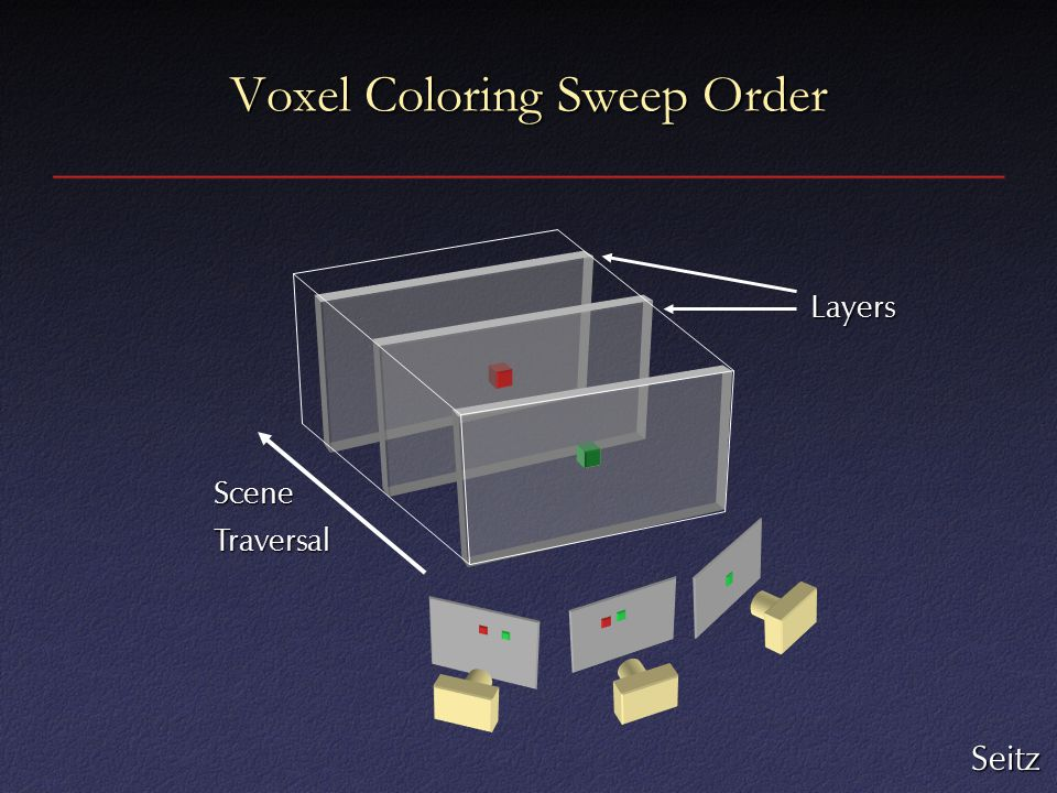 Voxel Coloring Sweep Order Layers SceneTraversal Seitz