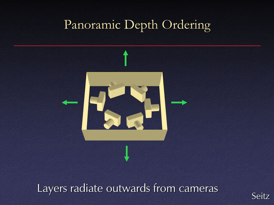 Panoramic Depth Ordering Layers radiate outwards from cameras Seitz