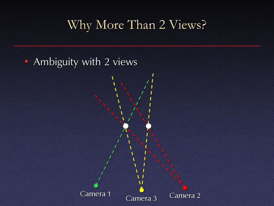 Why More Than 2 Views Ambiguity with 2 viewsAmbiguity with 2 views Camera 1 Camera 2 Camera 3