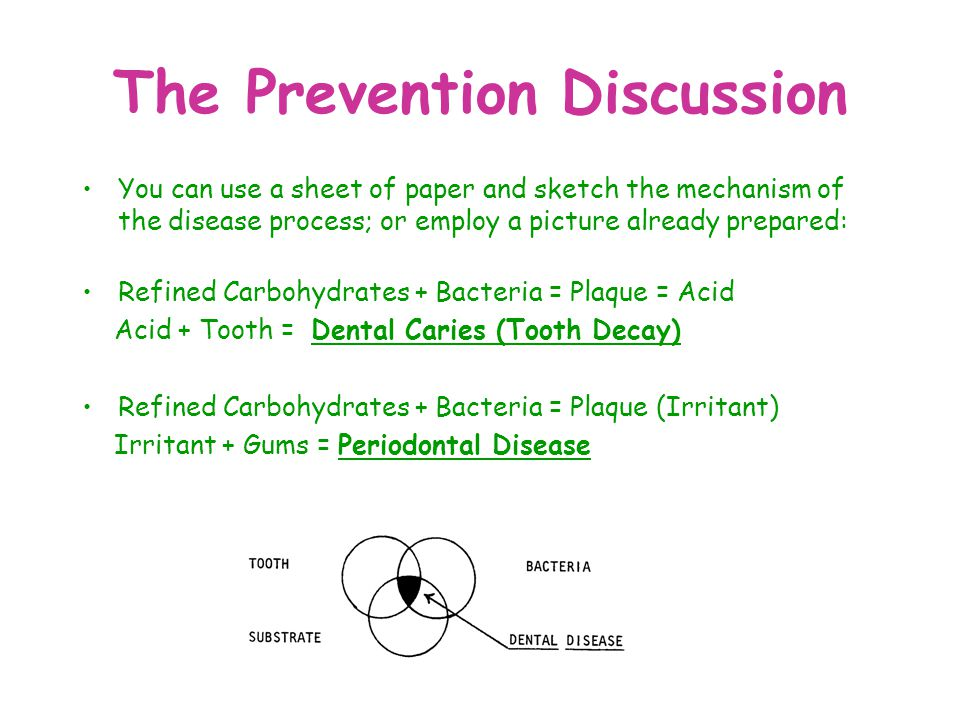 The Prevention Discussion You can use a sheet of paper and sketch the mechanism of the disease process; or employ a picture already prepared: Refined
