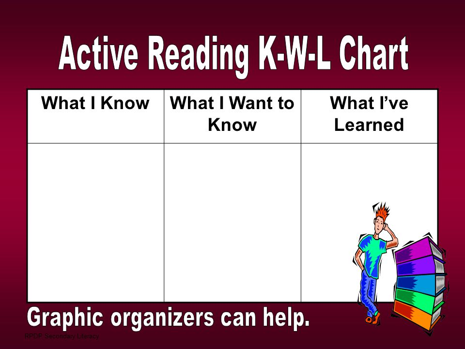 RPDP Secondary Literacy What I KnowWhat I Want to Know What I've Learned