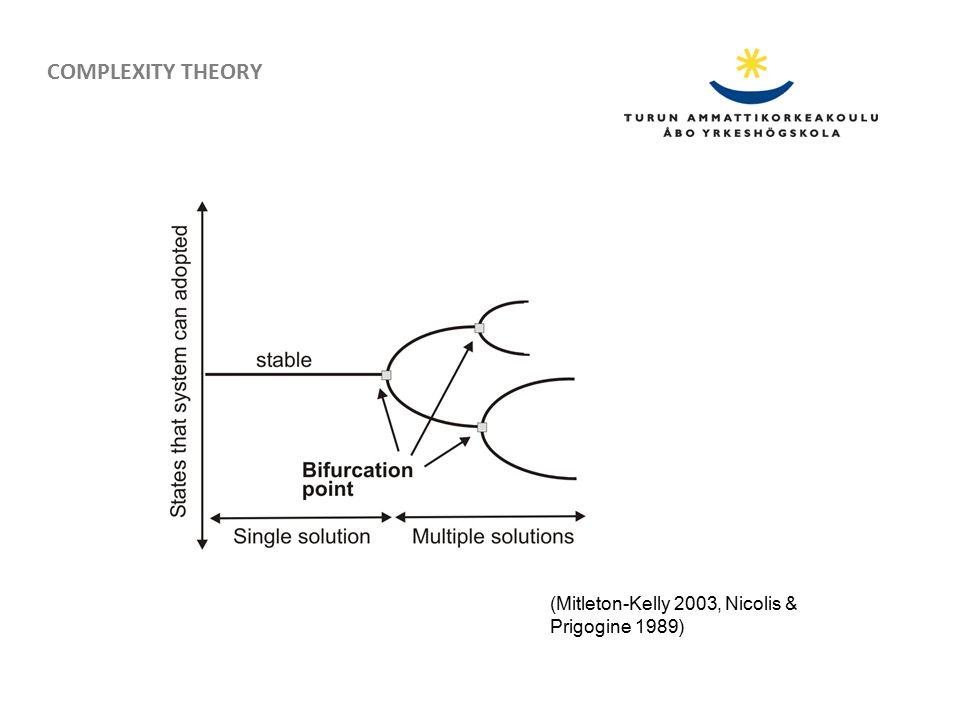 (Mitleton-Kelly 2003, Nicolis & Prigogine 1989) COMPLEXITY THEORY