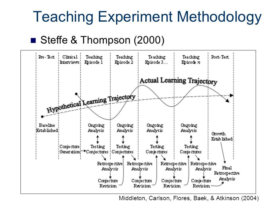 Methodology: Data Collection 1 secondary mathematics teacher: Ben All 16 teachers 4 teachers (Pilot) + Ben Functions course 2 teachers (report on 1) All 16 teachers