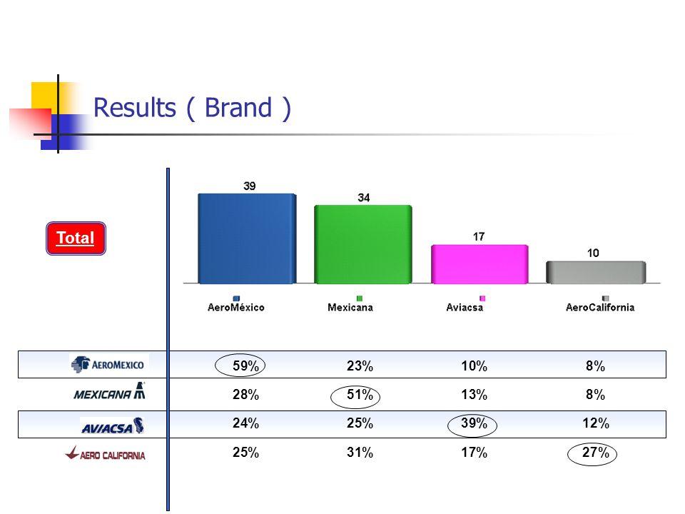 Results ( Brand ) ÍNDICE>> 59%23%10%8% 28%51%13%8% 24%25%39%12% 25%31%17%27% Total