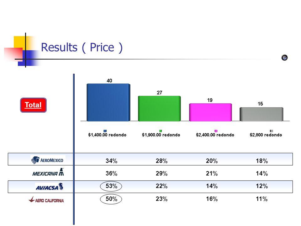Results ( Price ) ÍNDICE>> 34%28%20%18% 36%29%21%14% 53%22%14%12% 50%23%16%11% Total