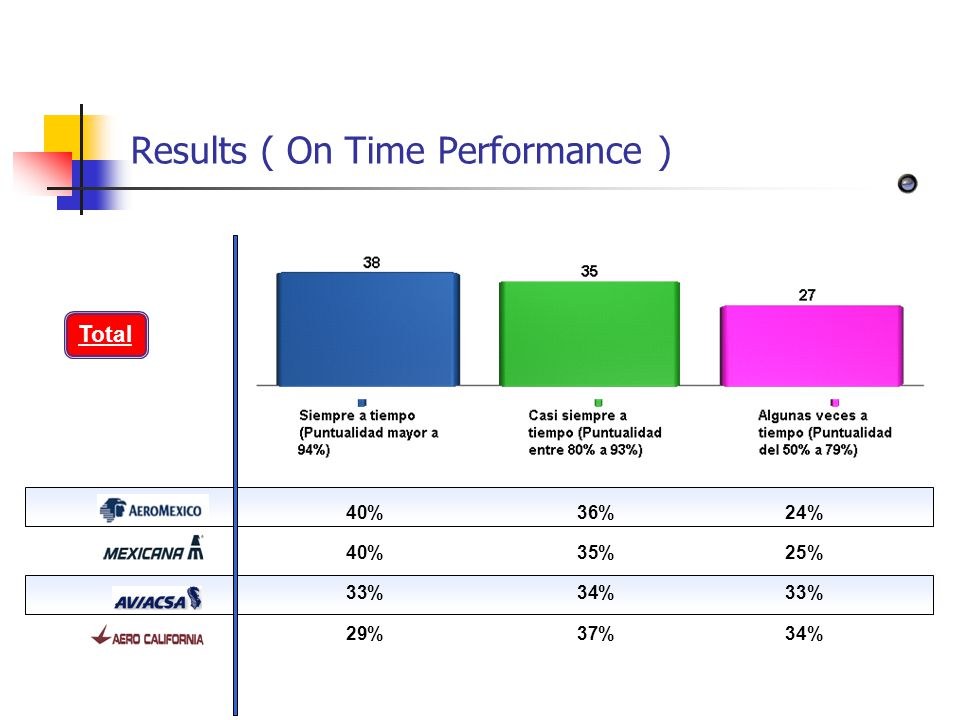 Results ( On Time Performance ) ÍNDICE>> 40%36%24% 40%35%25% 33%34%33% 29%37%34% Total