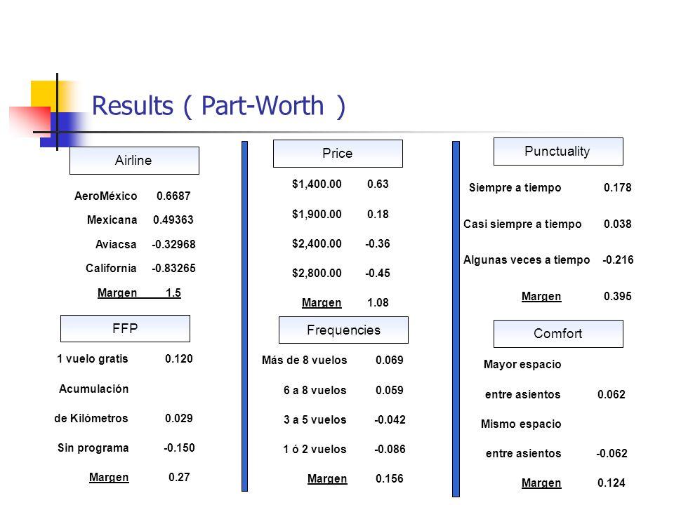 Results ( Part-Worth ) Airline ÍNDICE>> AeroMéxico0.6687 Mexicana0.49363 Aviacsa-0.32968 California-0.83265 Margen1.5 Price $1,400.000.63 $1,900.000.18 $2,400.00-0.36 $2,800.00-0.45 Margen 1.08 Punctuality Siempre a tiempo 0.178 Casi siempre a tiempo 0.038 Algunas veces a tiempo -0.216 Margen 0.395 FFP 1 vuelo gratis 0.120 Acumulación de Kilómetros0.029 Sin programa -0.150 Margen 0.27 Frequencies Más de 8 vuelos 0.069 6 a 8 vuelos0.059 3 a 5 vuelos-0.042 1 ó 2 vuelos-0.086 Margen 0.156 Comfort Mayor espacio entre asientos0.062 Mismo espacio entre asientos-0.062 Margen 0.124