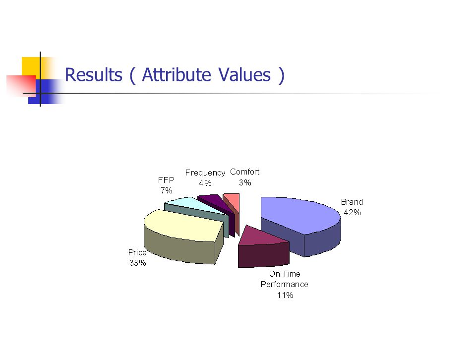 Results ( Attribute Values )