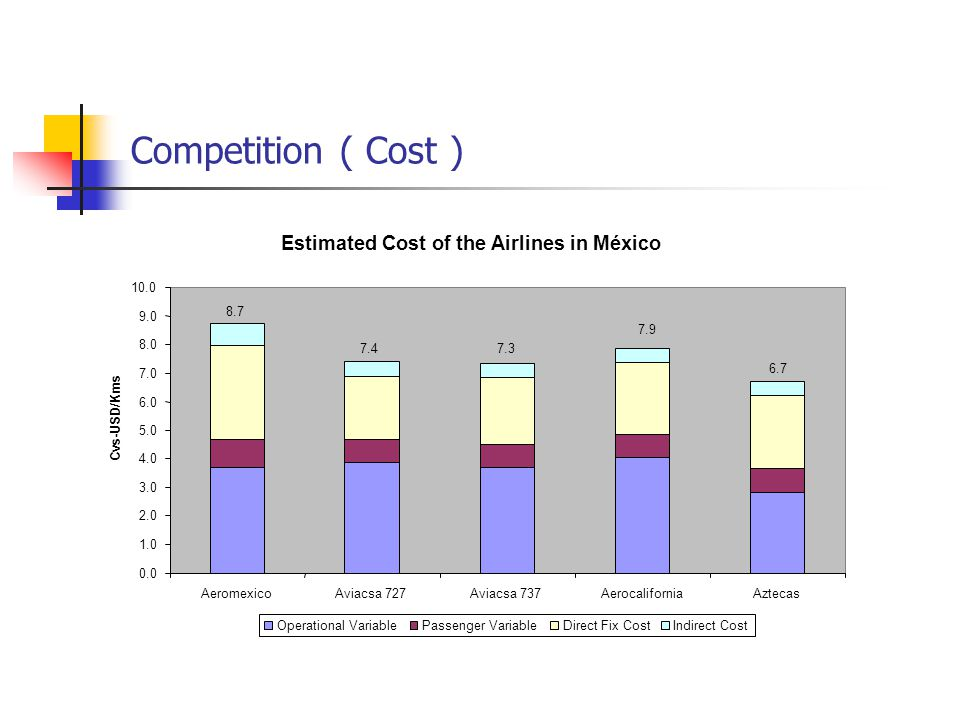 Competition ( Cost ) Estimated Cost of the Airlines in México 0.0 1.0 2.0 3.0 4.0 5.0 6.0 7.0 8.0 9.0 10.0 AeromexicoAviacsa 727Aviacsa 737AerocaliforniaAztecas Cvs-USD/Kms Operational VariablePassenger VariableDirect Fix CostIndirect Cost 8.7 7.47.3 7.9 6.7