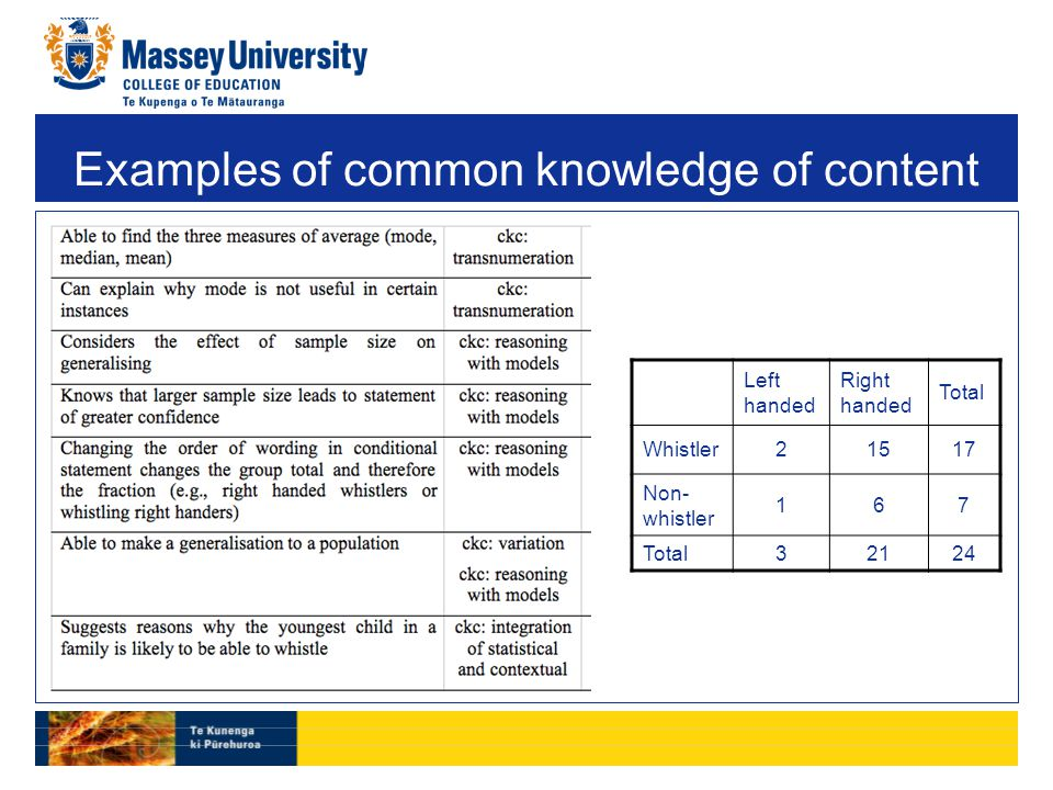 Examples of common knowledge of content Left handed Right handed Total Whistler21517 Non- whistler 167 Total32124