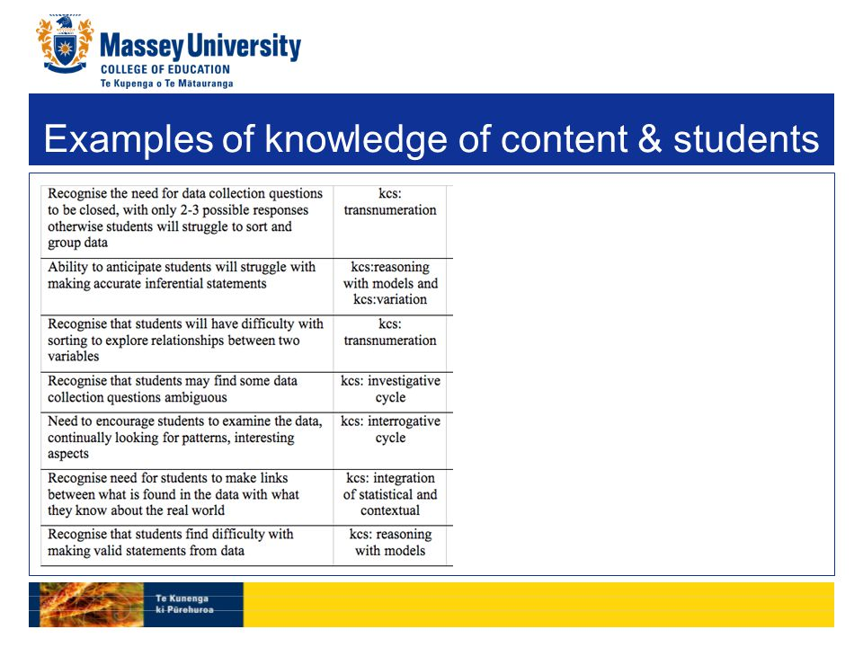 Examples of knowledge of content & students